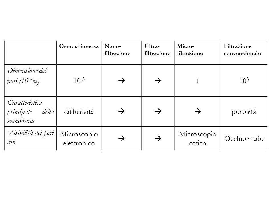 Osmosi inversaNano- filtrazione Ultra- filtrazione Micro- filtrazione Filtrazione convenzionale Dimensione dei pori (10 -6 m ) 10 -3  110 3 Caratter