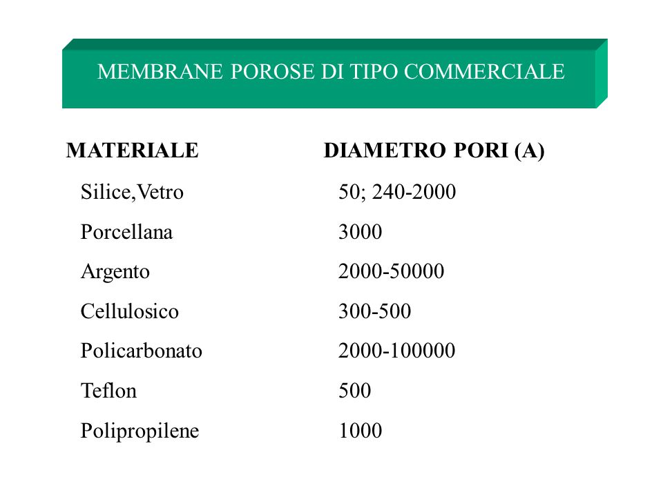MEMBRANE POROSE DI TIPO COMMERCIALE MATERIALEDIAMETRO PORI (A) Silice,Vetro Porcellana Argento Cellulosico Policarbonato Teflon Polipropilene 50; 240-