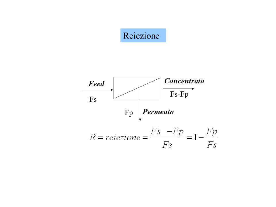 Concentrato Feed Permeato Fs Fp Fs-Fp Reiezione