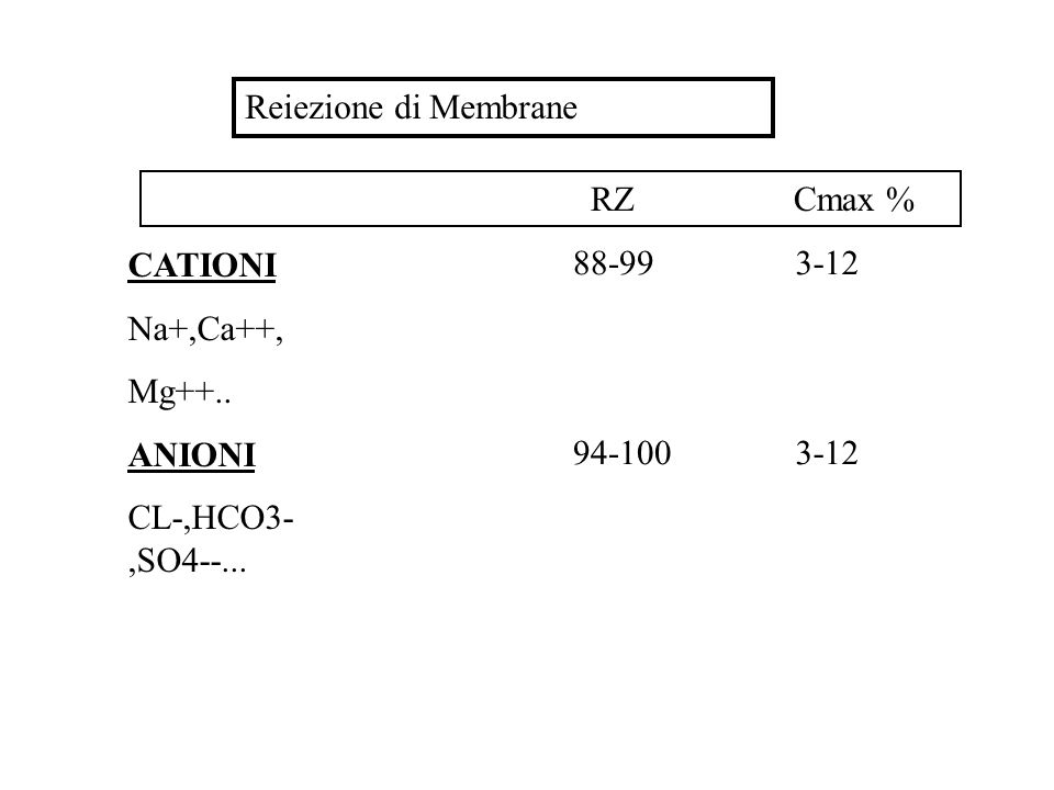Reiezione di Membrane CATIONI Na+,Ca++, Mg++.. ANIONI CL-,HCO3-,SO4--... 88-99 94-100 3-12 RZ Cmax %