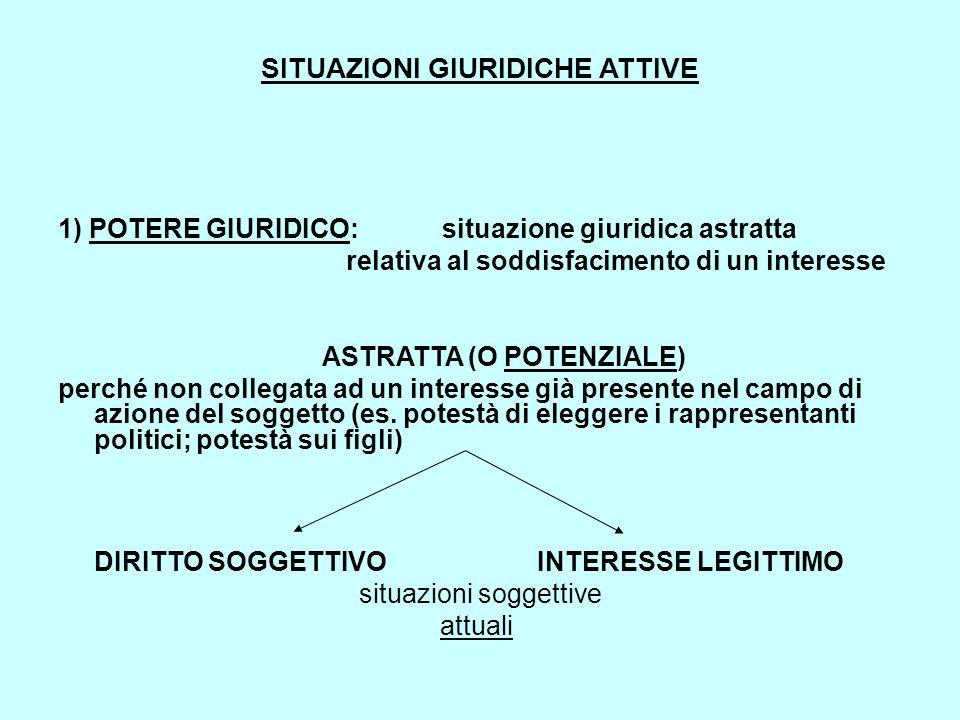 SITUAZIONI GIURIDICHE ATTIVE 1) POTERE GIURIDICO:situazione giuridica astratta relativa al soddisfacimento di un interesse ASTRATTA (O POTENZIALE) per