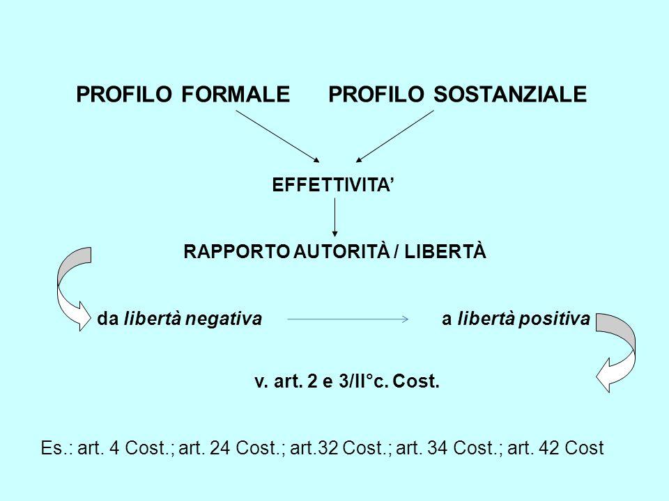 PROFILO FORMALE PROFILO SOSTANZIALE EFFETTIVITA' RAPPORTO AUTORITÀ / LIBERTÀ da libertà negativa a libertà positiva v. art. 2 e 3/II°c. Cost. Es.: art
