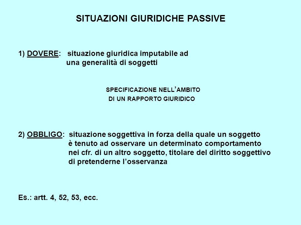 SITUAZIONI GIURIDICHE PASSIVE 1) DOVERE: situazione giuridica imputabile ad una generalità di soggetti SPECIFICAZIONE NELL ' AMBITO DI UN RAPPORTO GIU