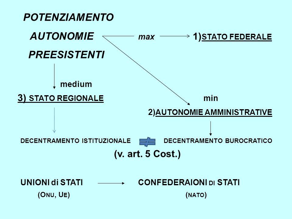 POTENZIAMENTO AUTONOMIE max 1) STATO FEDERALE PREESISTENTI medium 3) STATO REGIONALE min 2) AUTONOMIE AMMINISTRATIVE DECENTRAMENTO ISTITUZIONALE DECEN