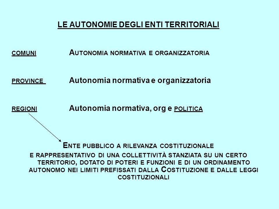 LE AUTONOMIE DEGLI ENTI TERRITORIALI COMUNI A UTONOMIA NORMATIVA E ORGANIZZATORIA PROVINCE Autonomia normativa e organizzatoria REGIONI Autonomia norm