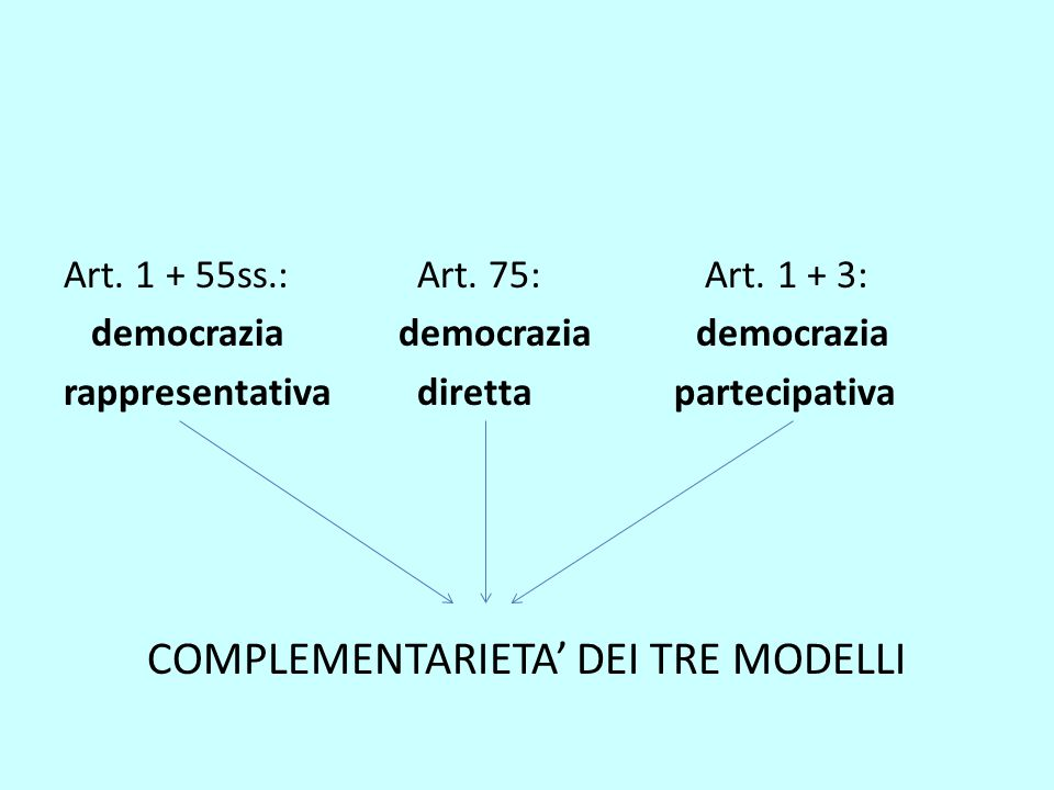 Art. 1 + 55ss.: Art. 75: Art. 1 + 3: democrazia democrazia democrazia rappresentativa diretta partecipativa COMPLEMENTARIETA' DEI TRE MODELLI