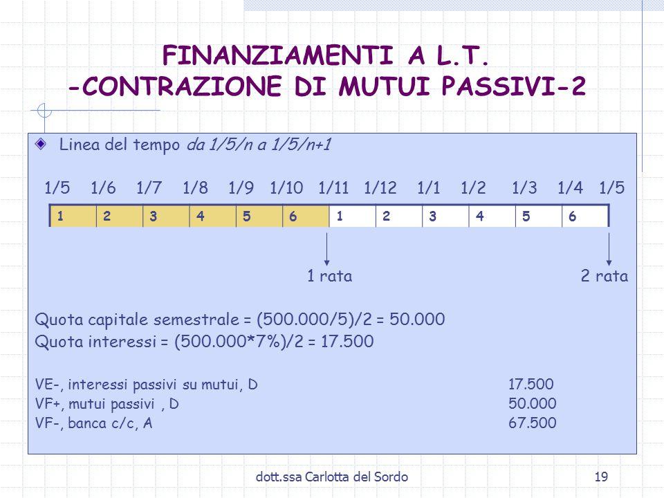 dott.ssa Carlotta del Sordo19 FINANZIAMENTI A L.T. -CONTRAZIONE DI MUTUI PASSIVI-2 Linea del tempo da 1/5/n a 1/5/n+1 1/5 1/6 1/7 1/8 1/9 1/10 1/11 1/