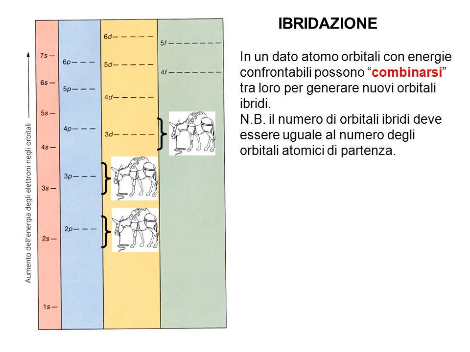 IBRIDAZIONE In un dato atomo orbitali con energie confrontabili possono combinarsi tra loro per generare nuovi orbitali ibridi.