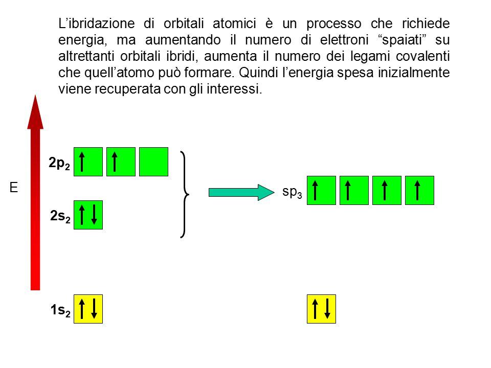 E 2p 2 2s 2 1s 2 sp 3 L'ibridazione di orbitali atomici è un processo che richiede energia, ma aumentando il numero di elettroni spaiati su altrettanti orbitali ibridi, aumenta il numero dei legami covalenti che quell'atomo può formare.