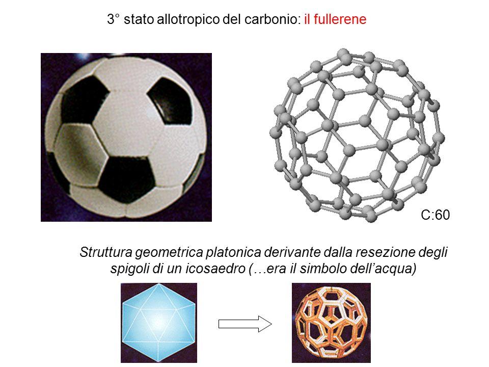 3° stato allotropico del carbonio: il fullerene C:60 Struttura geometrica platonica derivante dalla resezione degli spigoli di un icosaedro (…era il simbolo dell'acqua)