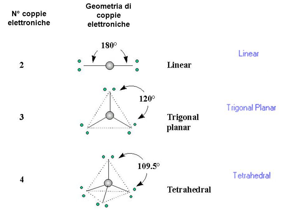 N° coppie elettroniche Geometria di coppie elettroniche