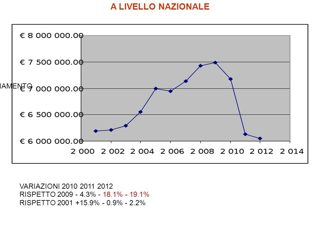 A LIVELLO NAZIONALE VARIAZIONI 2010 2011 2012 RISPETTO 2009 - 4.3% - 18.1% - 19.1% RISPETTO 2001 +15.9% - 0.9% - 2.2% FINANZIAMENTO