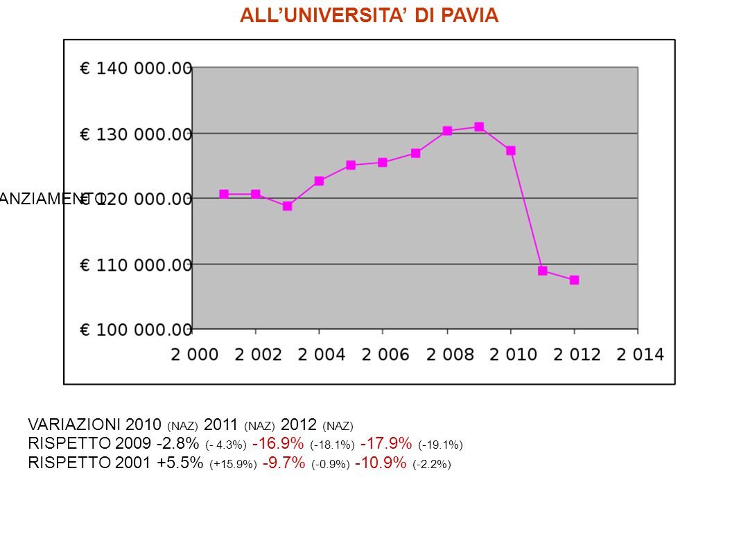 ALL'UNIVERSITA' DI PAVIA VARIAZIONI 2010 (NAZ) 2011 (NAZ) 2012 (NAZ) RISPETTO 2009 -2.8% (- 4.3%) -16.9% (-18.1%) -17.9% (-19.1%) RISPETTO 2001 +5.5% (+15.9%) -9.7% (-0.9%) -10.9% (-2.2%) FINANZIAMENTO