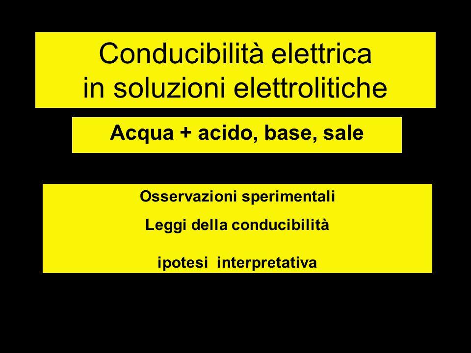 Conducibilità elettrica in soluzioni elettrolitiche Acqua + acido, base, sale Osservazioni sperimentali Leggi della conducibilità ipotesi interpretati