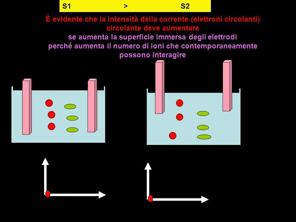 È evidente che la intensità della corrente (elettroni circolanti) circolante deve aumentare se aumenta la superficie immersa degli elettrodi perché au