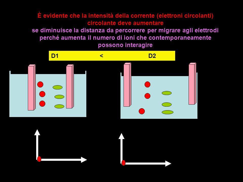 È evidente che la intensità della corrente (elettroni circolanti) circolante deve aumentare se diminuisce la distanza da percorrere per migrare agli e