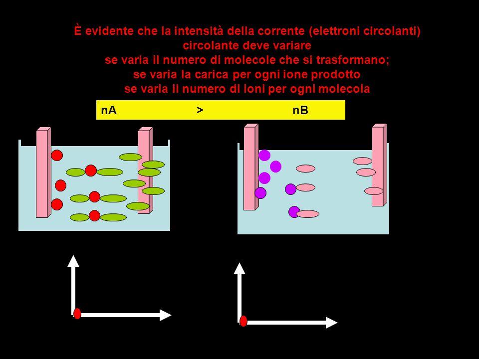 È evidente che la intensità della corrente (elettroni circolanti) circolante deve variare se varia il numero di molecole che si trasformano; se varia