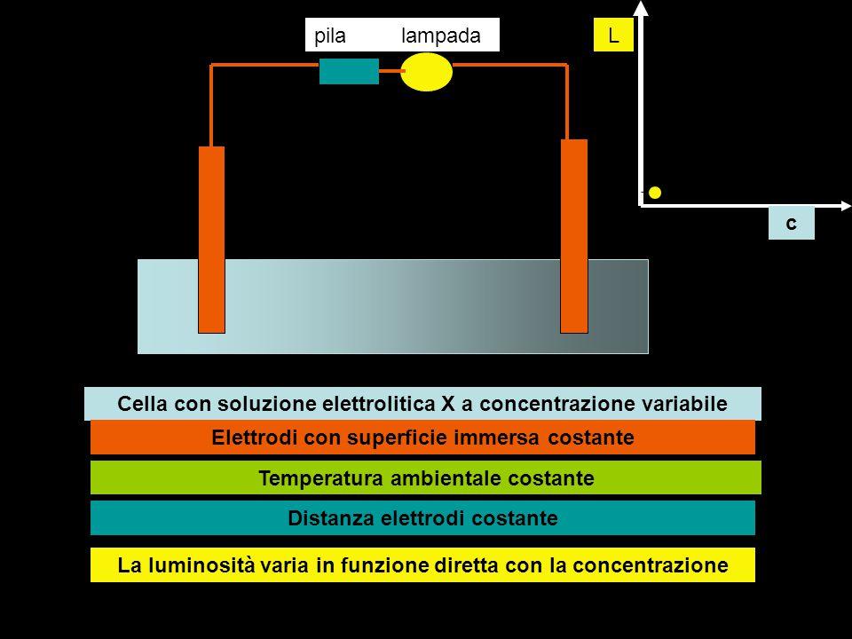pilalampada Cella con soluzione elettrolitica X a concentrazione variabile Elettrodi con superficie immersa costante Temperatura ambientale costante D
