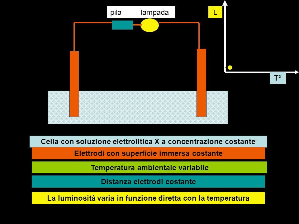 pilalampada Cella con soluzione elettrolitica X a concentrazione costante Elettrodi con superficie immersa costante Temperatura ambientale variabile D