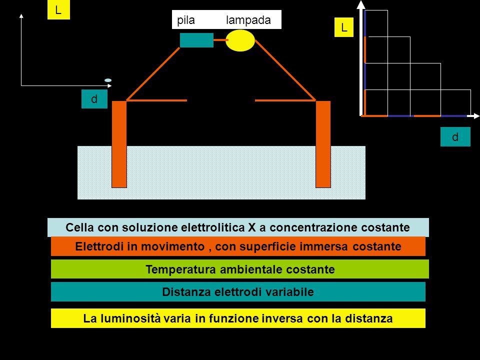 pilalampada Cella con soluzione elettrolitica X a concentrazione costante Elettrodi in movimento, con superficie immersa costante Temperatura ambienta