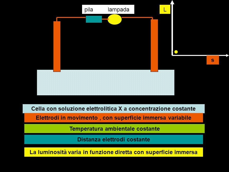pilalampada Cella con soluzione elettrolitica X a concentrazione costante Elettrodi in movimento, con superficie immersa variabile Temperatura ambient
