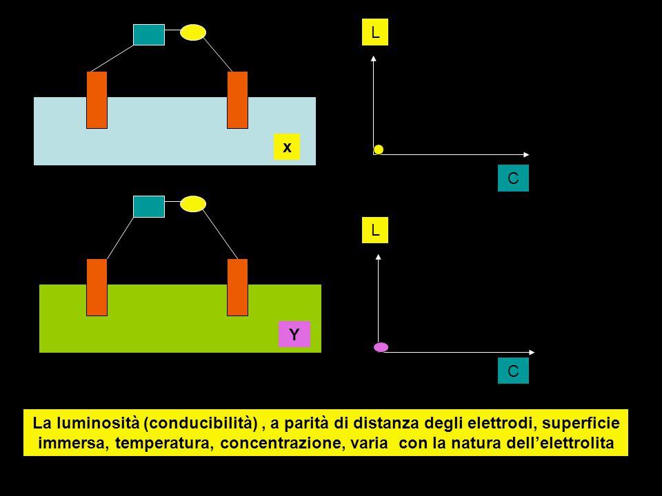 x Y L L C C La luminosità (conducibilità), a parità di distanza degli elettrodi, superficie immersa, temperatura, concentrazione, varia con la natura