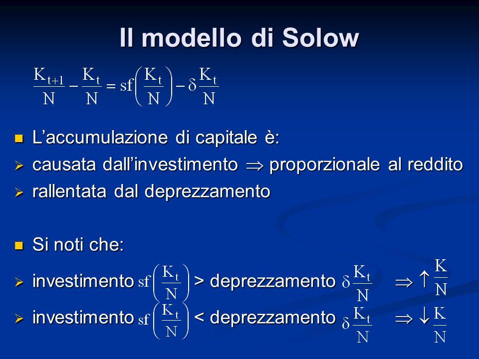 Il modello di Solow L'accumulazione di capitale è: L'accumulazione di capitale è:  causata dall'investimento  proporzionale al reddito  rallentata dal deprezzamento Si noti che: Si noti che:  investimento > deprezzamento    investimento < deprezzamento  