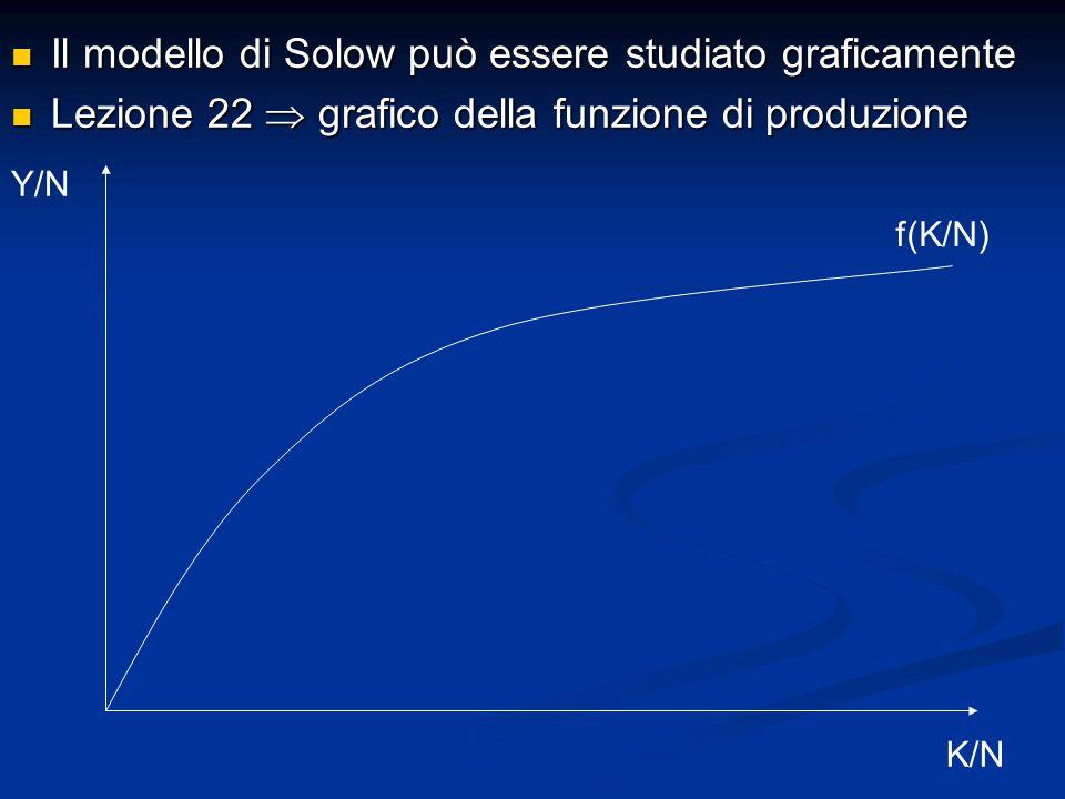 Il modello di Solow può essere studiato graficamente Il modello di Solow può essere studiato graficamente Lezione 22  grafico della funzione di produzione Lezione 22  grafico della funzione di produzione Y/N K/N f(K/N)