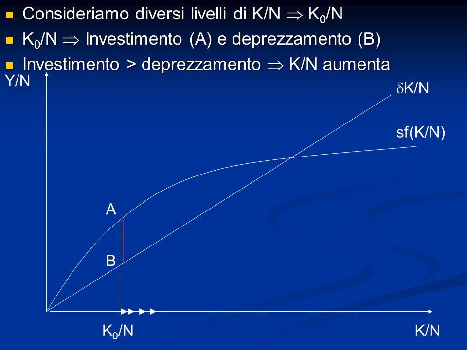 Consideriamo diversi livelli di K/N  K 0 /N Consideriamo diversi livelli di K/N  K 0 /N K 0 /N  Investimento (A) e deprezzamento (B) K 0 /N  Investimento (A) e deprezzamento (B) Investimento > deprezzamento  K/N aumenta Investimento > deprezzamento  K/N aumenta Y/N K/N sf(K/N)  K/N K 0 /N B A