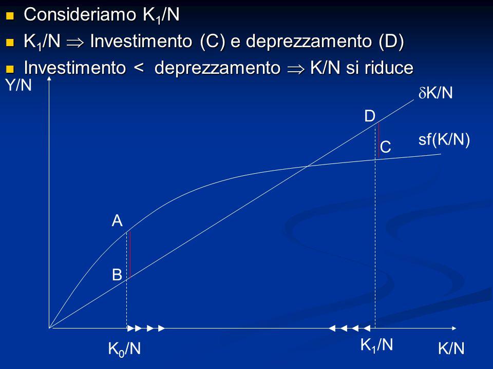 Consideriamo K 1 /N Consideriamo K 1 /N K 1 /N  Investimento (C) e deprezzamento (D) K 1 /N  Investimento (C) e deprezzamento (D) Investimento < deprezzamento  K/N si riduce Investimento < deprezzamento  K/N si riduce Y/N K/N sf(K/N)  K/N K 0 /N K 1 /N B A C D