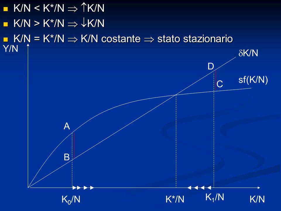 K/N < K*/N   K/N K/N < K*/N   K/N K/N > K*/N   K/N K/N > K*/N   K/N K/N = K*/N  K/N costante  stato stazionario K/N = K*/N  K/N costante  stato stazionario Y/N K/N sf(K/N)  K/N K 0 /N K 1 /N B A C D K*/N