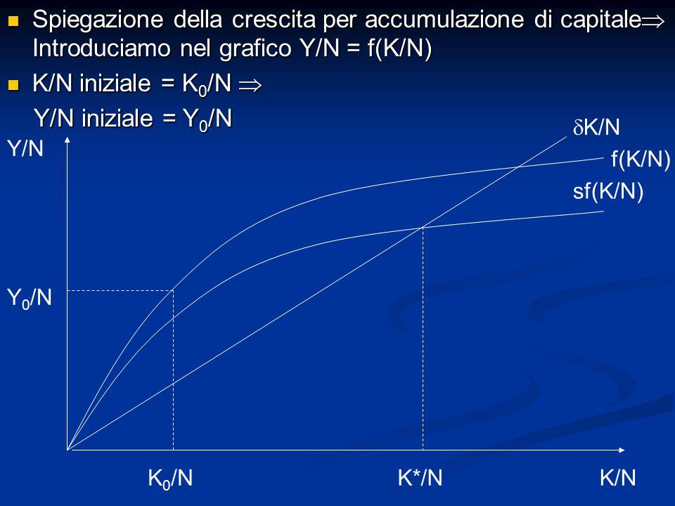 Spiegazione della crescita per accumulazione di capitale  Introduciamo nel grafico Y/N = f(K/N) Spiegazione della crescita per accumulazione di capitale  Introduciamo nel grafico Y/N = f(K/N) K/N iniziale = K 0 /N  K/N iniziale = K 0 /N  Y/N iniziale = Y 0 /N Y/N iniziale = Y 0 /N Y/N K/N sf(K/N)  K/N K 0 /NK*/N f(K/N) Y 0 /N