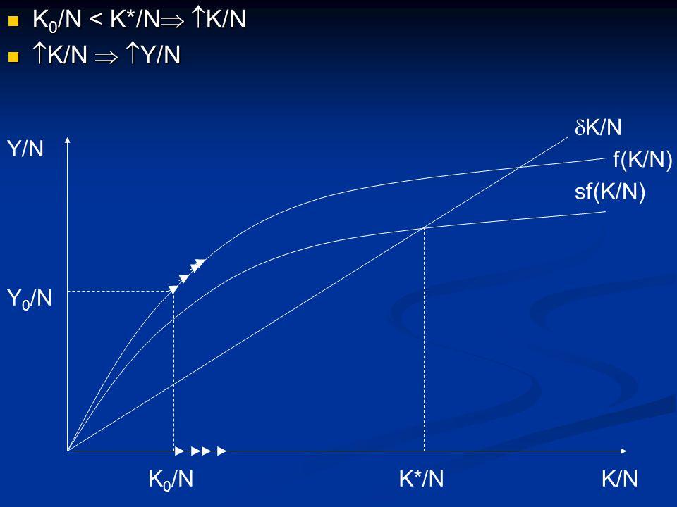 K 0 /N < K*/N   K/N K 0 /N < K*/N   K/N  K/N   Y/N  K/N   Y/N Y/N K/N sf(K/N)  K/N K 0 /NK*/N f(K/N) Y 0 /N