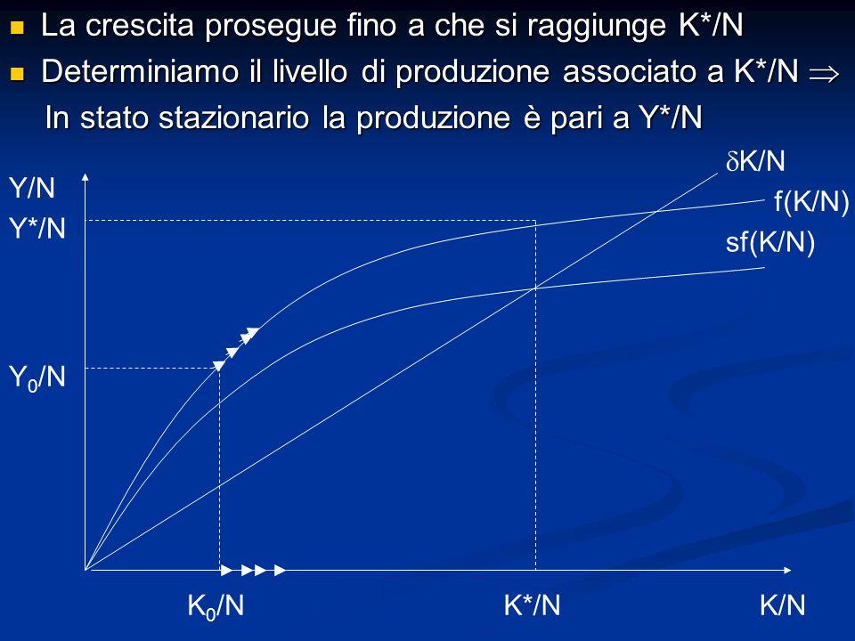 La crescita prosegue fino a che si raggiunge K*/N La crescita prosegue fino a che si raggiunge K*/N Determiniamo il livello di produzione associato a K*/N  Determiniamo il livello di produzione associato a K*/N  In stato stazionario la produzione è pari a Y*/N In stato stazionario la produzione è pari a Y*/N Y/N K/N sf(K/N)  K/N K 0 /NK*/N f(K/N) Y 0 /N Y*/N