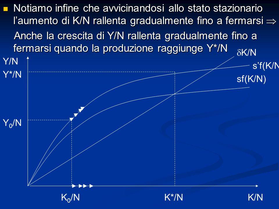 Notiamo infine che avvicinandosi allo stato stazionario l'aumento di K/N rallenta gradualmente fino a fermarsi  Notiamo infine che avvicinandosi allo stato stazionario l'aumento di K/N rallenta gradualmente fino a fermarsi  Anche la crescita di Y/N rallenta gradualmente fino a fermarsi quando la produzione raggiunge Y*/N Anche la crescita di Y/N rallenta gradualmente fino a fermarsi quando la produzione raggiunge Y*/N Y/N K/N sf(K/N)  K/N K 0 /NK*/N s'f(K/N) Y 0 /N Y*/N