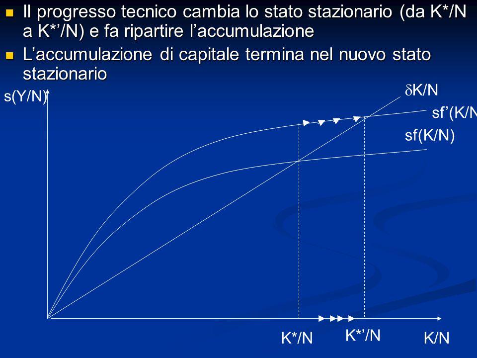 s(Y/N) K/N sf(K/N)  K/N K*/N sf'(K/N) Il progresso tecnico cambia lo stato stazionario (da K*/N a K*'/N) e fa ripartire l'accumulazione Il progresso tecnico cambia lo stato stazionario (da K*/N a K*'/N) e fa ripartire l'accumulazione L'accumulazione di capitale termina nel nuovo stato stazionario L'accumulazione di capitale termina nel nuovo stato stazionario K*'/N
