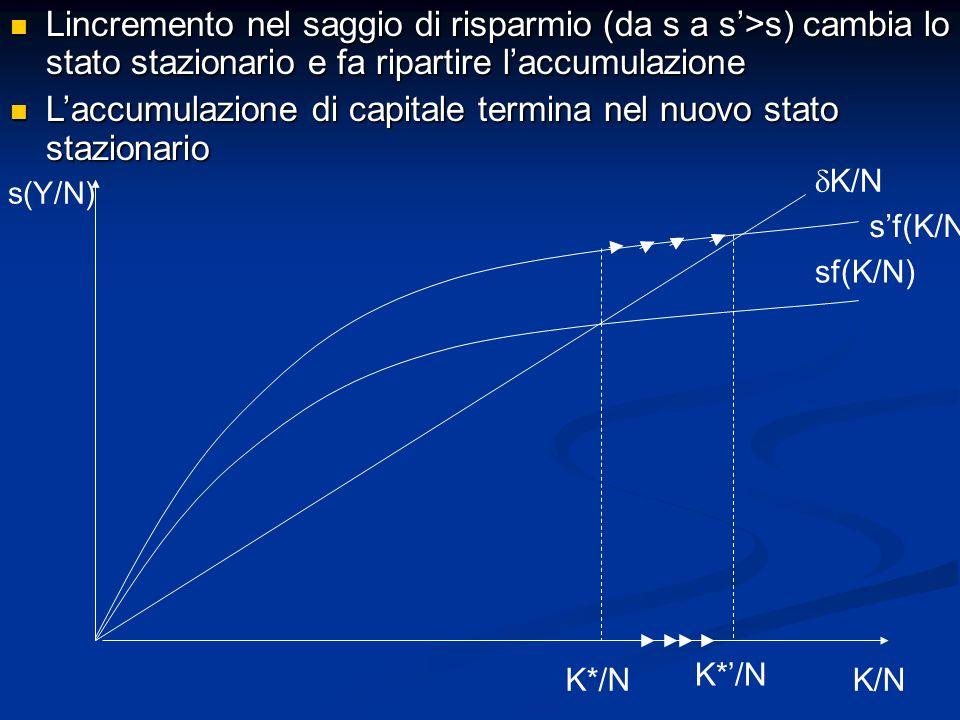 s(Y/N) K/N sf(K/N)  K/N K*/N s'f(K/N) Lincremento nel saggio di risparmio (da s a s'>s) cambia lo stato stazionario e fa ripartire l'accumulazione Lincremento nel saggio di risparmio (da s a s'>s) cambia lo stato stazionario e fa ripartire l'accumulazione L'accumulazione di capitale termina nel nuovo stato stazionario L'accumulazione di capitale termina nel nuovo stato stazionario K*'/N