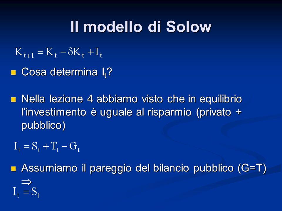 Il modello di Solow Cosa determina I t ? Cosa determina I t ? Nella lezione 4 abbiamo visto che in equilibrio l'investimento è uguale al risparmio (pr