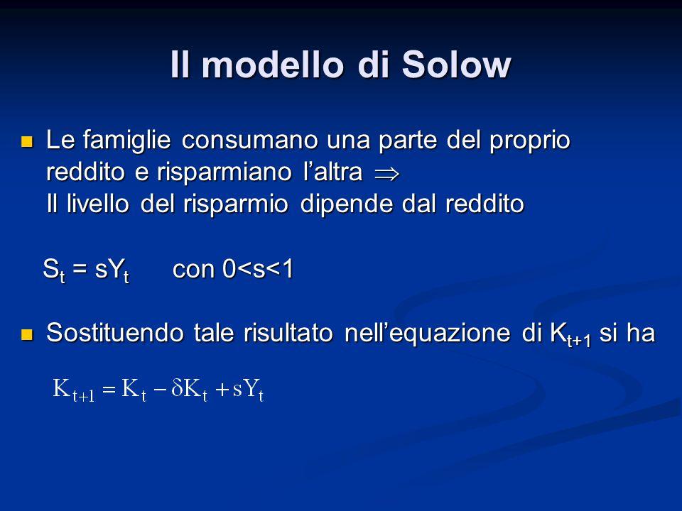 Il modello di Solow Le famiglie consumano una parte del proprio reddito e risparmiano l'altra  Il livello del risparmio dipende dal reddito Le famiglie consumano una parte del proprio reddito e risparmiano l'altra  Il livello del risparmio dipende dal reddito S t = sY t con 0<s<1 S t = sY t con 0<s<1 Sostituendo tale risultato nell'equazione di K t+1 si ha Sostituendo tale risultato nell'equazione di K t+1 si ha
