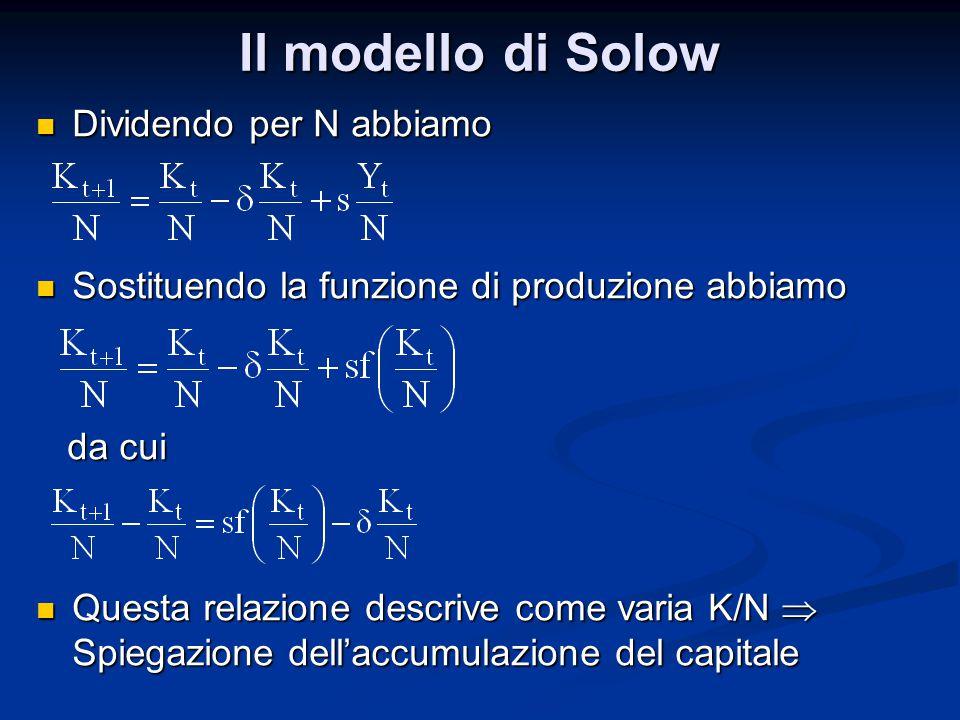 Il modello di Solow Dividendo per N abbiamo Dividendo per N abbiamo Sostituendo la funzione di produzione abbiamo Sostituendo la funzione di produzione abbiamo da cui da cui Questa relazione descrive come varia K/N  Spiegazione dell'accumulazione del capitale Questa relazione descrive come varia K/N  Spiegazione dell'accumulazione del capitale