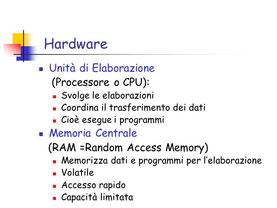 Hardware Unità di Elaborazione (Processore o CPU): Svolge le elaborazioni Coordina il trasferimento dei dati Cioè esegue i programmi Memoria Centrale (RAM =Random Access Memory) Memorizza dati e programmi per l'elaborazione Volatile Accesso rapido Capacità limitata