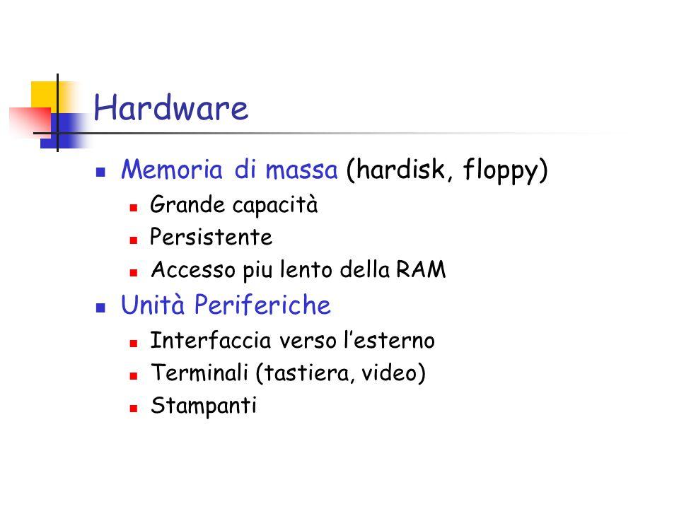 Hardware Memoria di massa (hardisk, floppy) Grande capacità Persistente Accesso piu lento della RAM Unità Periferiche Interfaccia verso l'esterno Terminali (tastiera, video) Stampanti