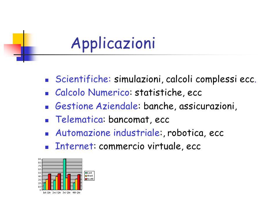 Applicazioni Scientifiche: simulazioni, calcoli complessi ecc.