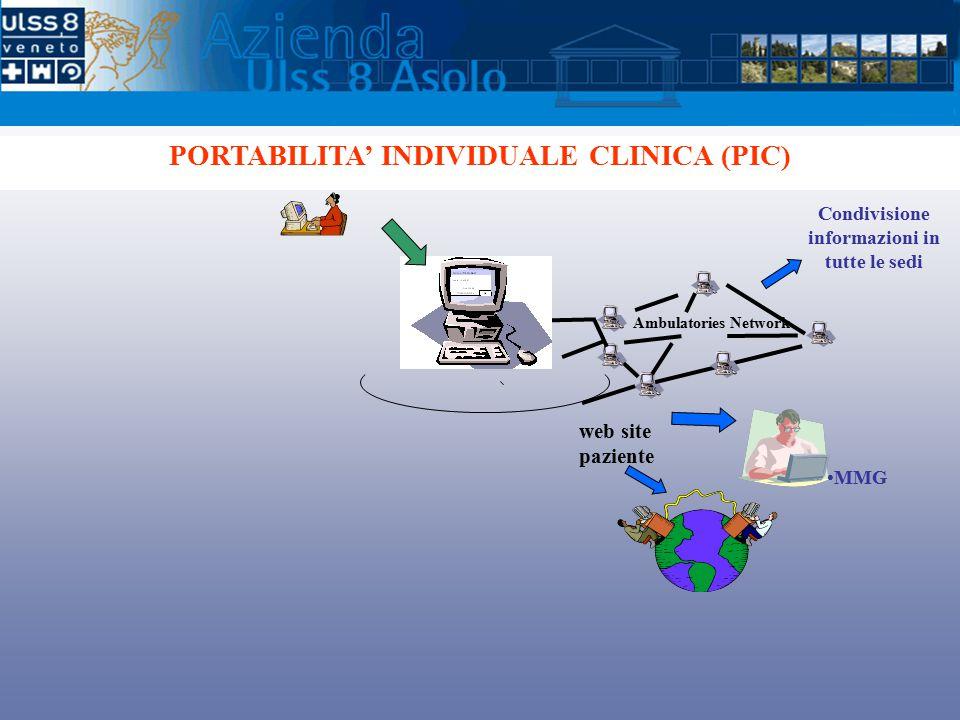 PORTABILITA' INDIVIDUALE CLINICA (PIC) Condivisione informazioni in tutte le sedi Ambulatories Network MMG web site paziente