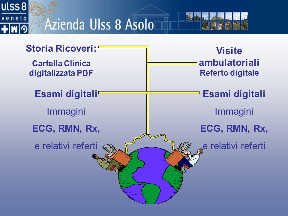 Storia Ricoveri: Cartella Clinica digitalizzata PDF Visite ambulatoriali Referto digitale Esami digitali Immagini ECG, RMN, Rx, e relativi referti Esami digitali Immagini ECG, RMN, Rx, e relativi referti