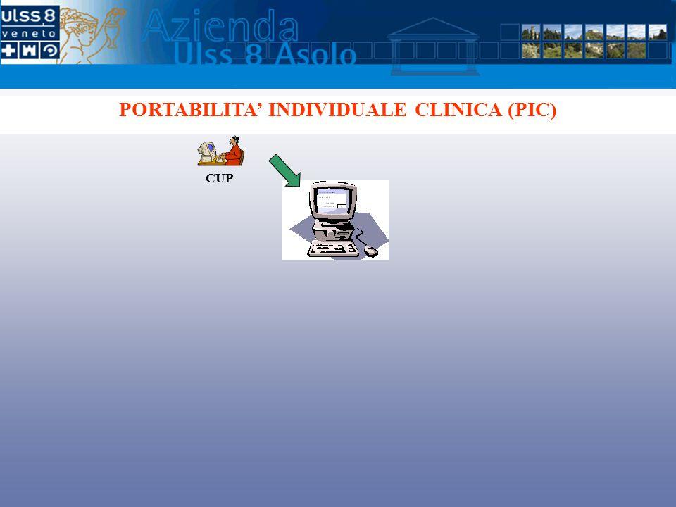CUP PORTABILITA' INDIVIDUALE CLINICA (PIC)