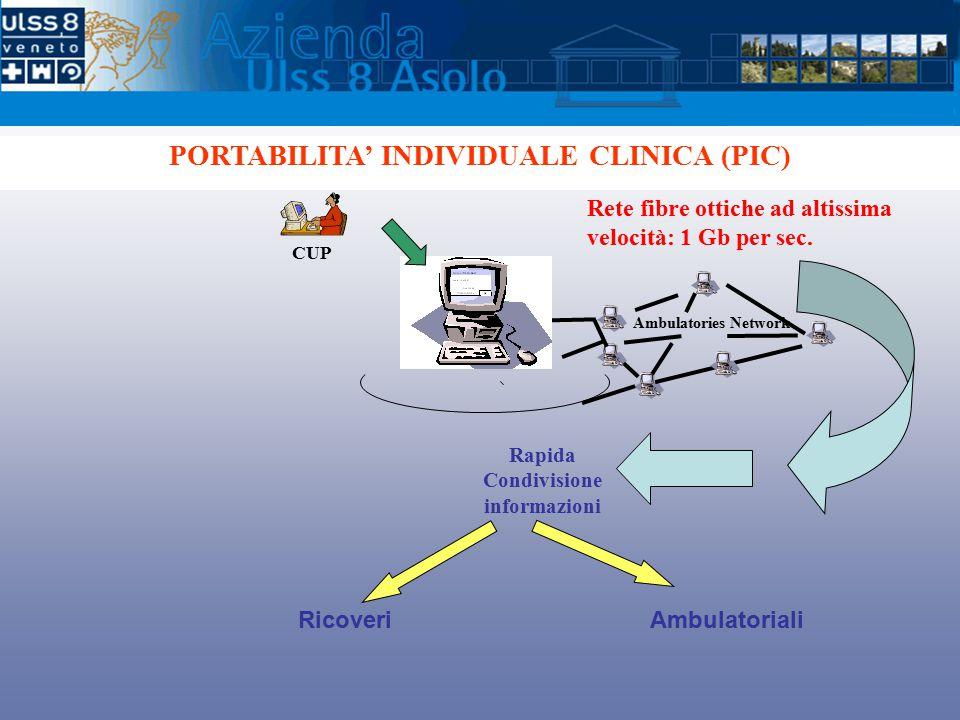 Rapida Condivisione informazioni Ambulatories Network RicoveriAmbulatoriali Rete fibre ottiche ad altissima velocità: 1 Gb per sec.