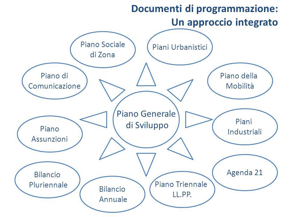 Bilancio Pluriennale Bilancio Annuale Piano Assunzioni Piani Urbanistici Piano della Mobilità Piano Sociale di Zona Piano Triennale LL.PP. Piano di Co