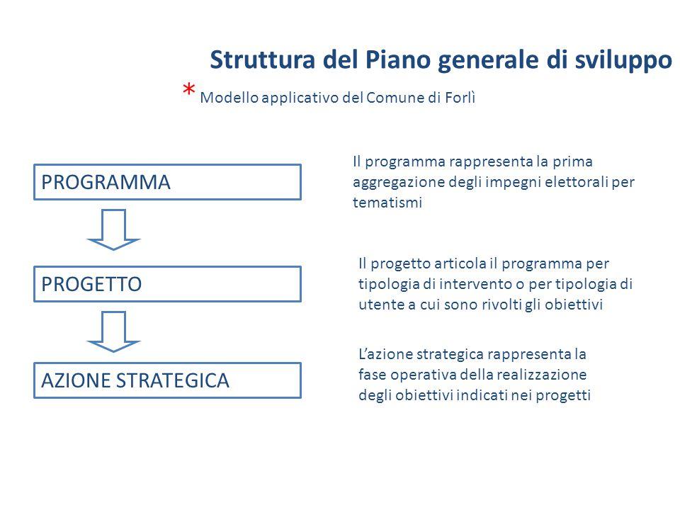 PROGRAMMA PROGETTO AZIONE STRATEGICA Il programma rappresenta la prima aggregazione degli impegni elettorali per tematismi Il progetto articola il pro