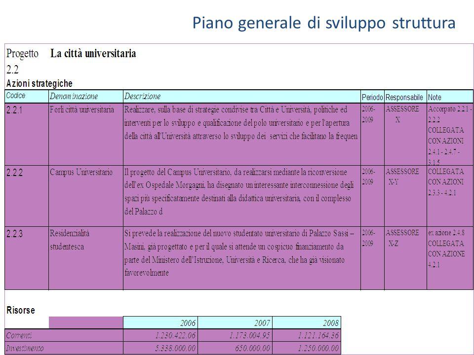 Piano generale di sviluppo struttura